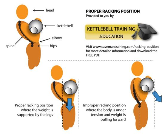 Kettlebell racking position