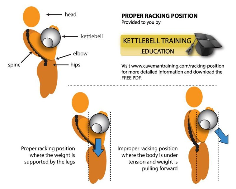 Kettlebell racking position