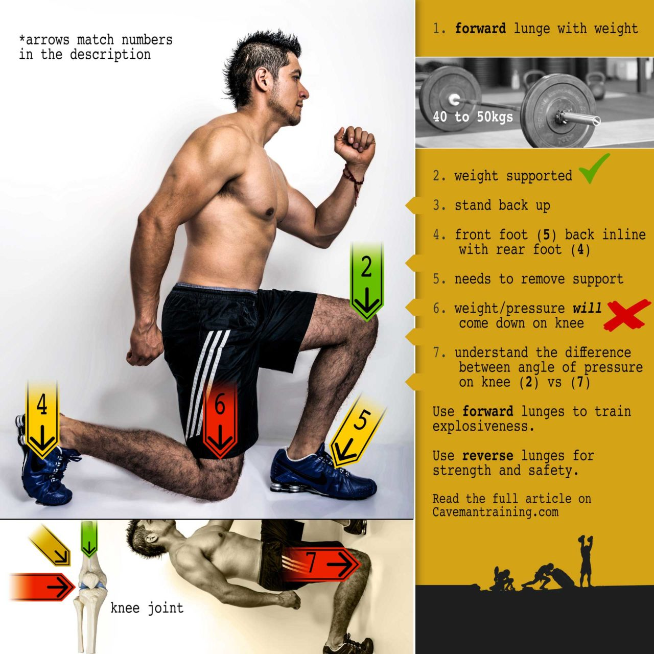 Lunges are bad!