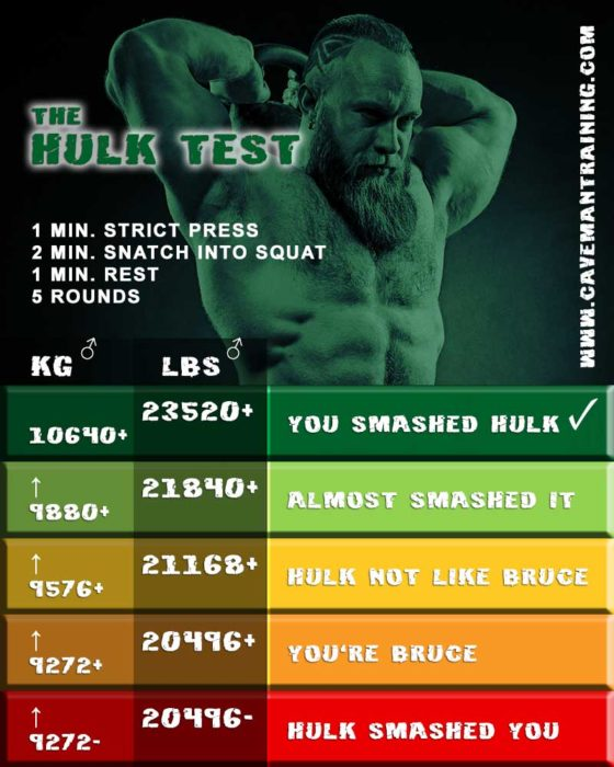 The HULK Test
